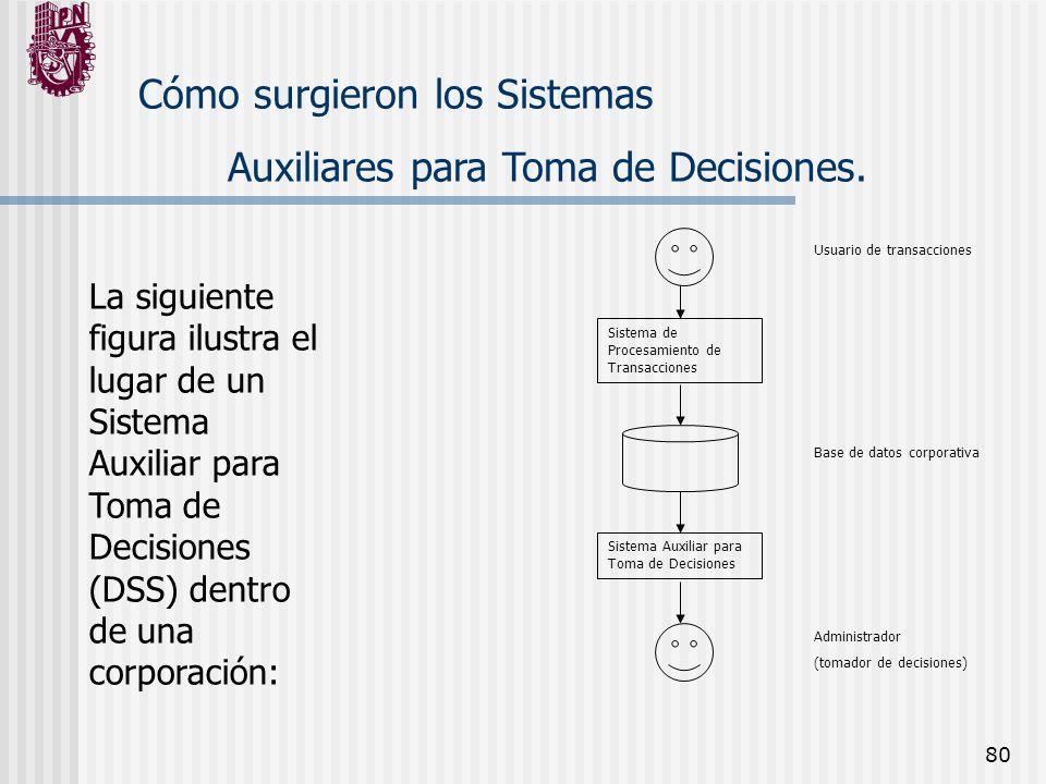 80 Cómo surgieron los Sistemas Auxiliares para Toma de Decisiones. La siguiente figura ilustra el lugar de un Sistema Auxiliar para Toma de Decisiones
