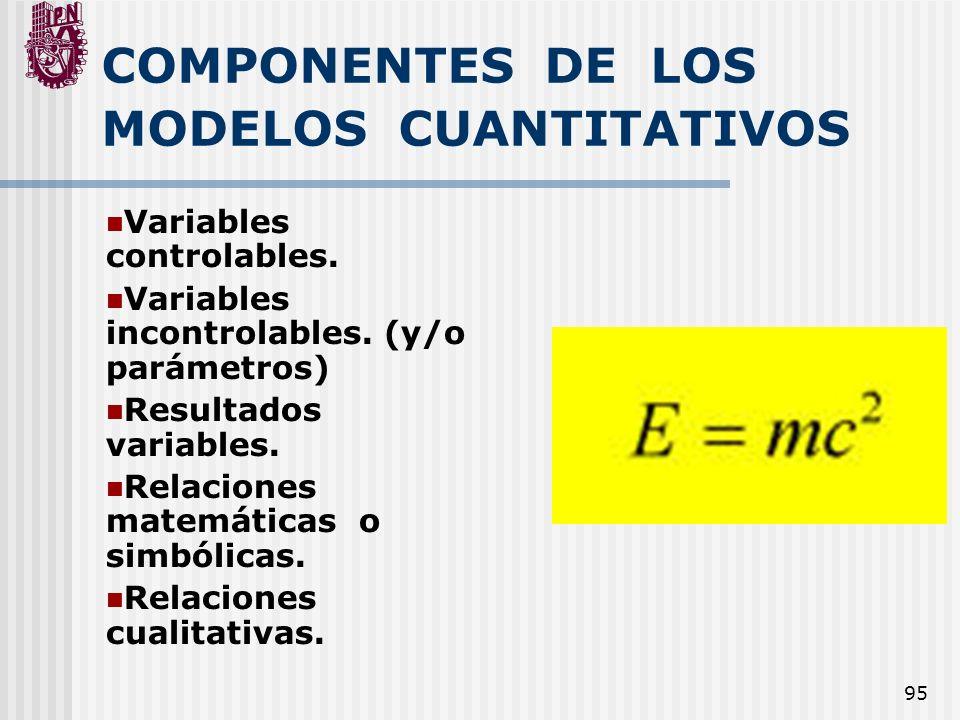 95 COMPONENTES DE LOS MODELOS CUANTITATIVOS Variables controlables. Variables incontrolables. (y/o parámetros) Resultados variables. Relaciones matemá