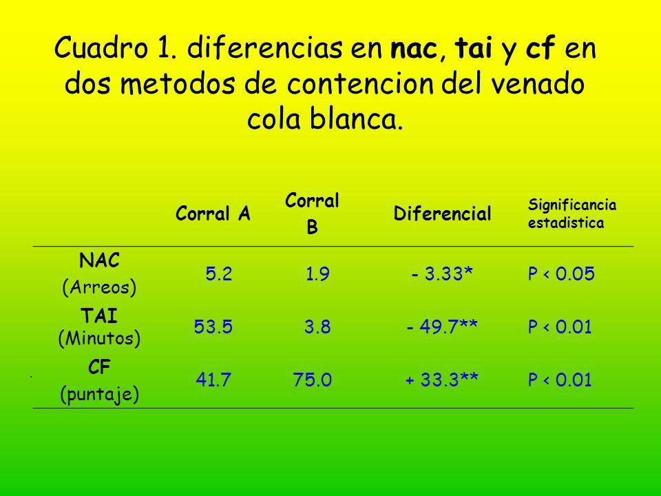 Cuadro 1. diferencias en nac, tai y cf en dos metodos de contencion del venado cola blanca.