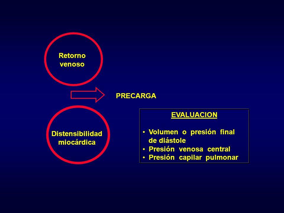 EVALUACION Volumen o presión final de diástole Presión venosa central Presión capilar pulmonar Retorno venoso Distensibilidad miocárdica PRECARGA