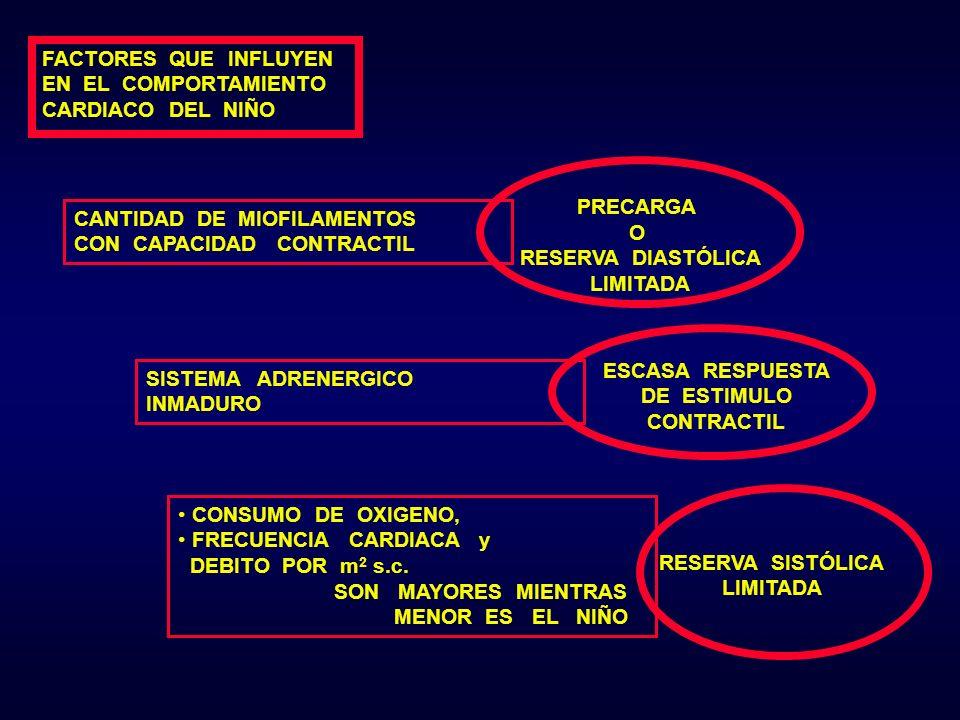 FACTORES QUE INFLUYEN EN EL COMPORTAMIENTO CARDIACO DEL NIÑO CANTIDAD DE MIOFILAMENTOS CON CAPACIDAD CONTRACTIL PRECARGA O RESERVA DIASTÓLICA LIMITADA