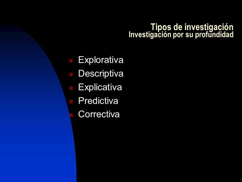 Tipos de investigación Investigación por su profundidad Explorativa Descriptiva Explicativa Predictiva Correctiva