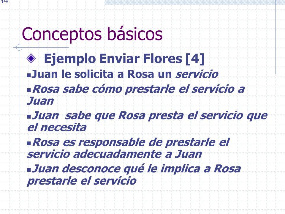 Conceptos básicos Ejemplo Enviar Flores [4] Juan le solicita a Rosa un servicio Rosa sabe cómo prestarle el servicio a Juan Juan sabe que Rosa presta
