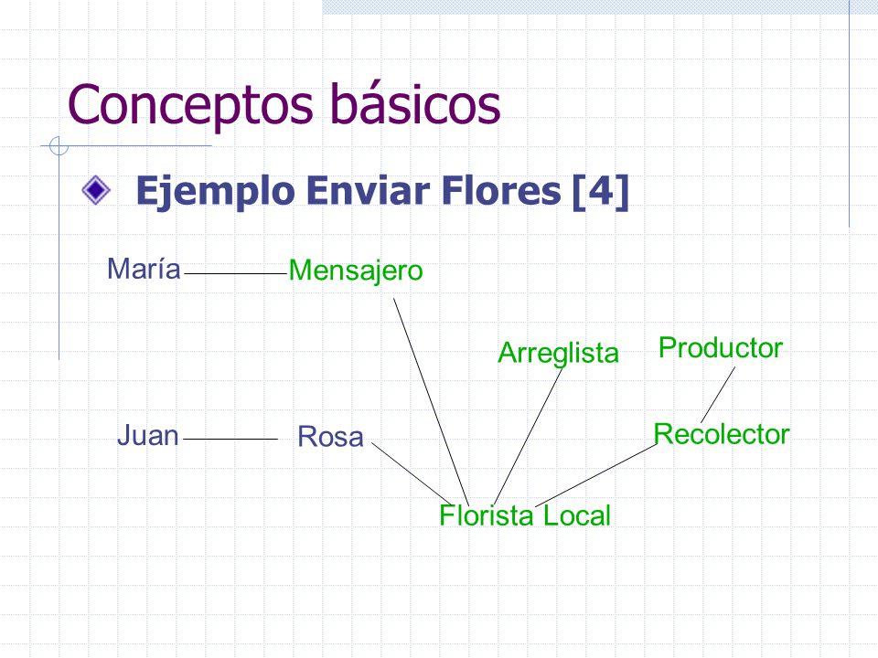 Conceptos básicos Ejemplo Enviar Flores [4] María Juan Rosa Florista Local Recolector Productor Arreglista Mensajero
