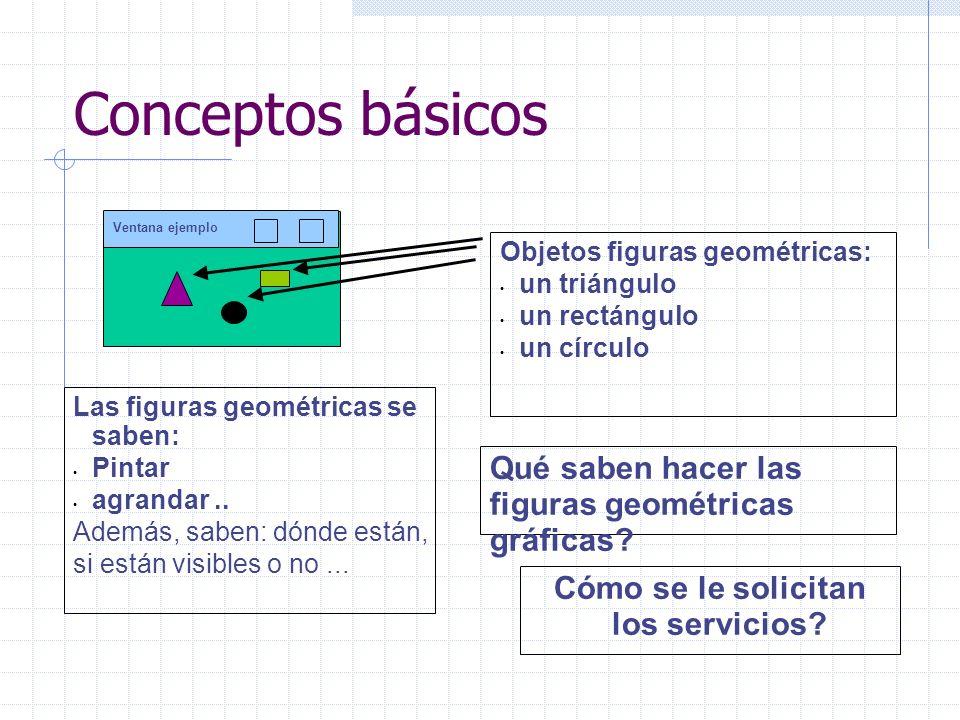 Conceptos básicos Ventana ejemplo Las figuras geométricas se saben: Pintar agrandar.. Además, saben: dónde están, si están visibles o no... Cómo se le