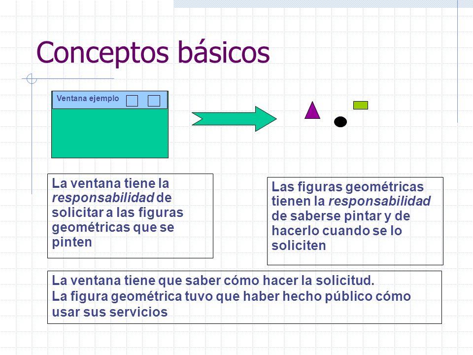 Conceptos básicos Ventana ejemplo La ventana tiene la responsabilidad de solicitar a las figuras geométricas que se pinten Las figuras geométricas tie