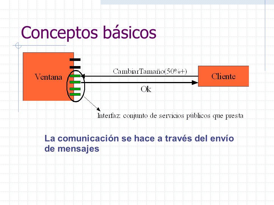 Conceptos básicos La comunicación se hace a través del envío de mensajes