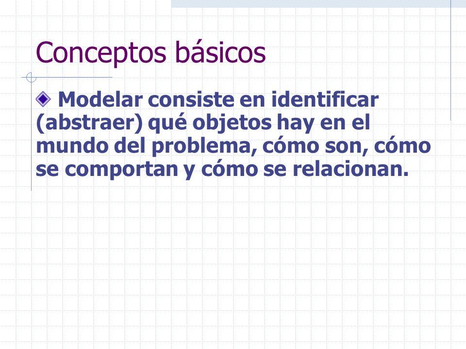 Conceptos básicos Modelar consiste en identificar (abstraer) qué objetos hay en el mundo del problema, cómo son, cómo se comportan y cómo se relaciona