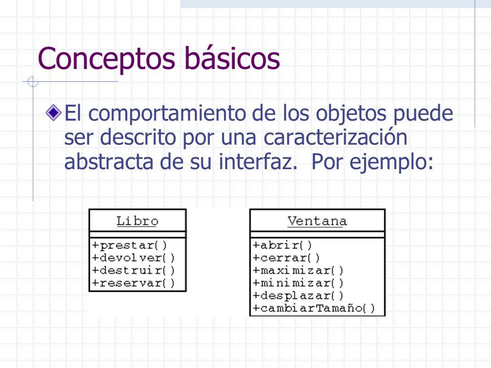 Conceptos básicos El comportamiento de los objetos puede ser descrito por una caracterización abstracta de su interfaz. Por ejemplo: