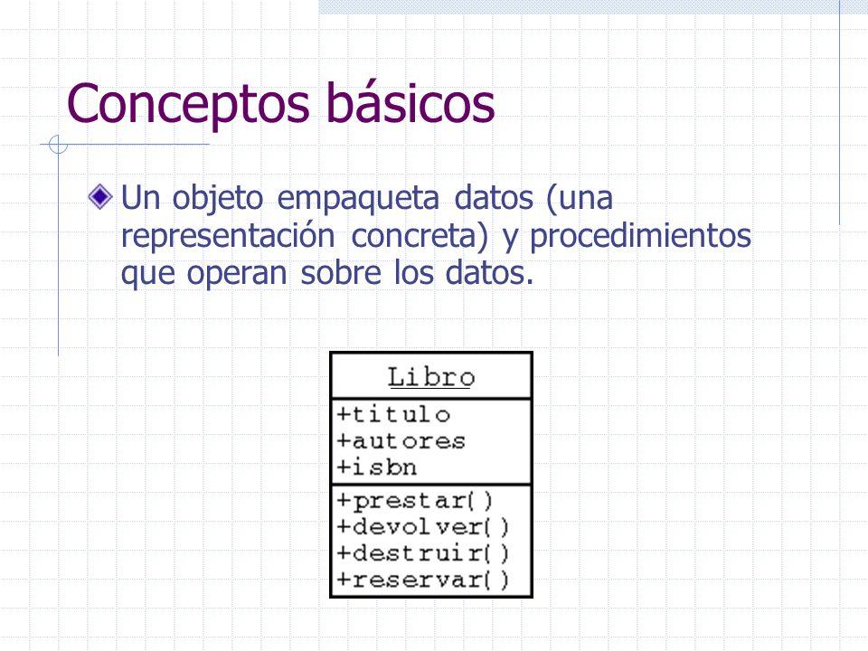 Conceptos básicos Un objeto empaqueta datos (una representación concreta) y procedimientos que operan sobre los datos.