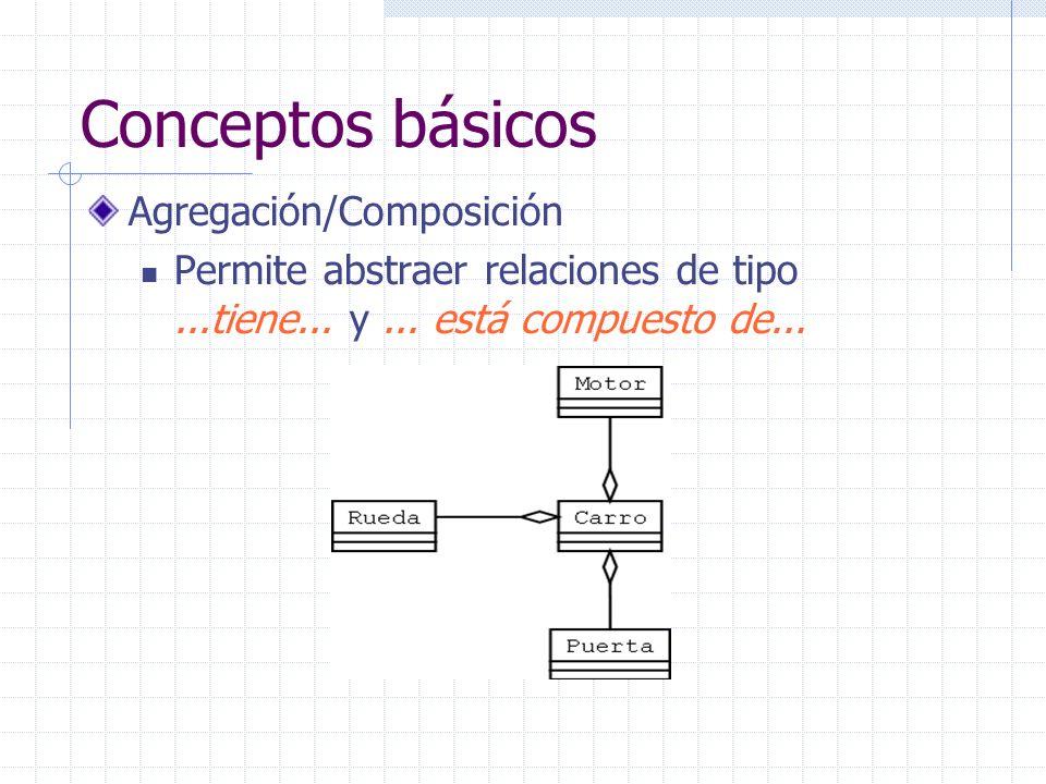 Conceptos básicos Agregación/Composición Permite abstraer relaciones de tipo...tiene... y... está compuesto de...