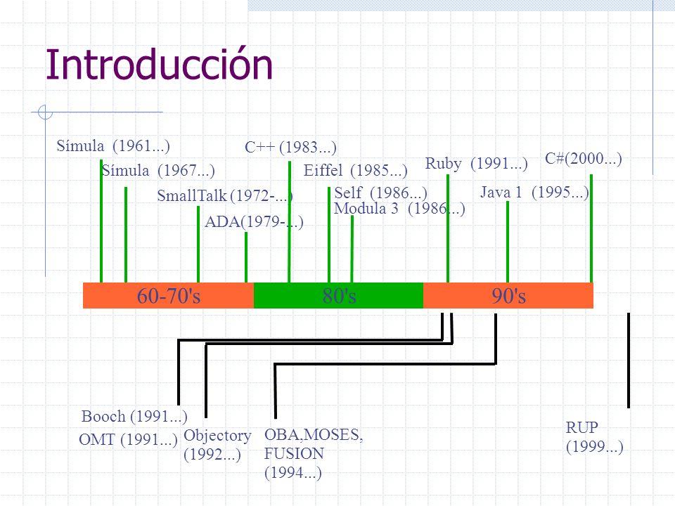Introducción Símula (1961...) Símula (1967...) SmallTalk (1972-...) C++ (1983...) Eiffel (1985...) Java 1 (1995...) 60-70's80's90's Self (1986...) Mod