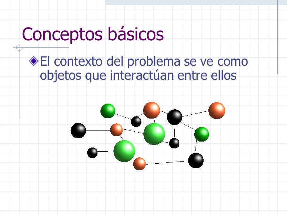Conceptos básicos Objeto Es una abstracción de un elemento (concepto) del Contexto del Problema Ejemplos: Estudiante Fecha Automóvil Libro Vuelo