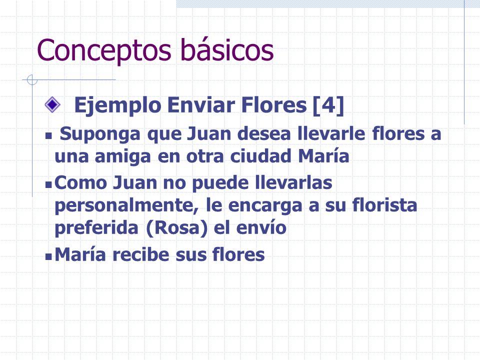 Conceptos básicos Ejemplo Enviar Flores [4] Juan le solicita a Rosa un servicio Rosa sabe cómo prestarle el servicio a Juan Juan sabe que Rosa presta el servicio que el necesita Rosa es responsable de prestarle el servicio adecuadamente a Juan Juan desconoce qué le implica a Rosa prestarle el servicio CB4