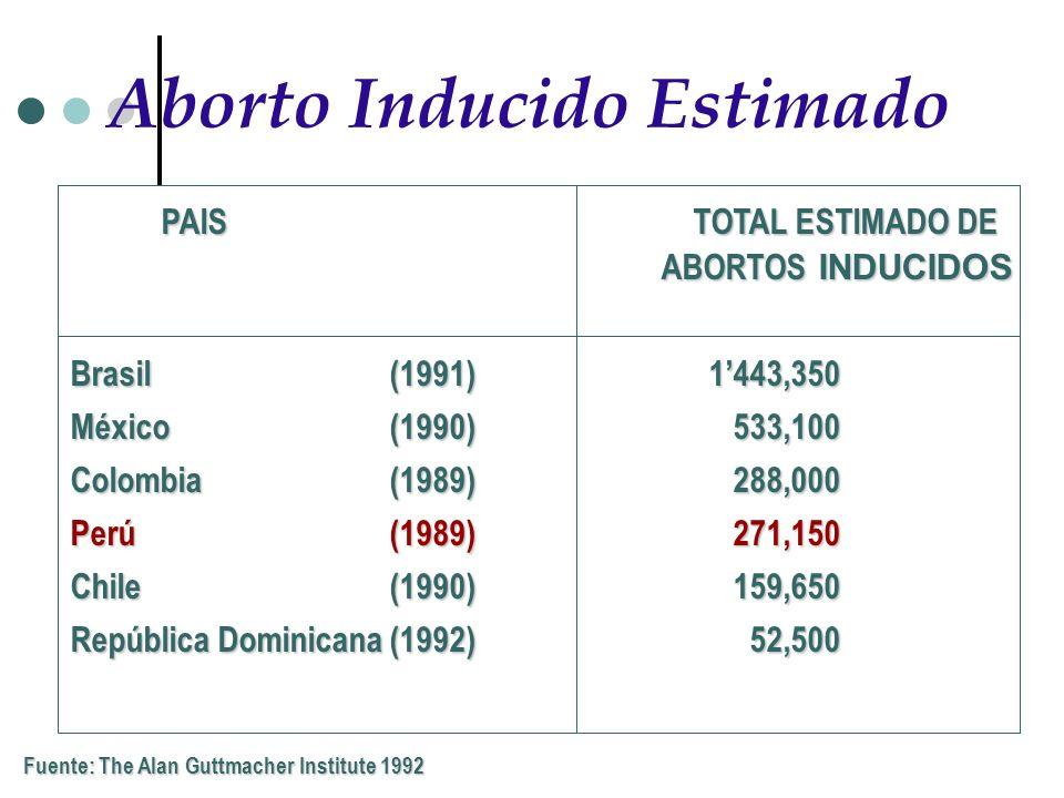 Aborto Inducido Estimado PAISTOTAL ESTIMADO DE ABORTOS INDUCIDOS Brasil(1991)1443,350 México (1990) 533,100 Colombia (1989) 288,000 Perú (1989) 271,15