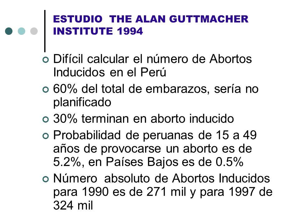 ESTUDIO THE ALAN GUTTMACHER INSTITUTE 1994 Difícil calcular el número de Abortos Inducidos en el Perú 60% del total de embarazos, sería no planificado