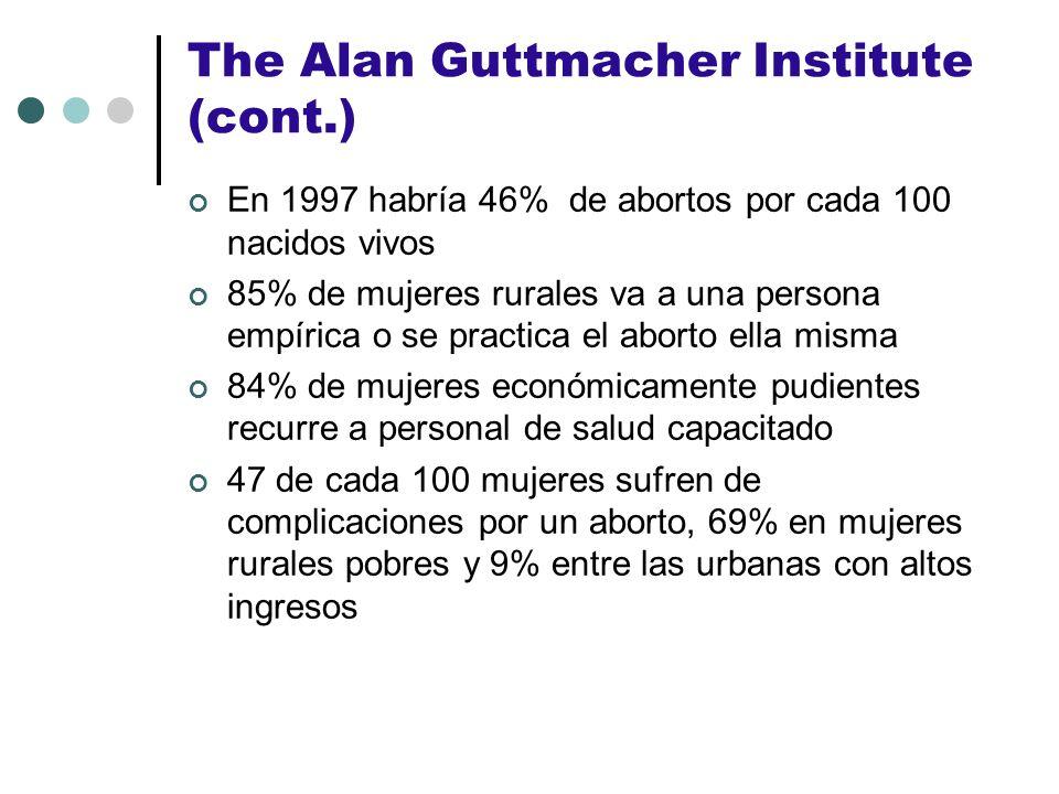 The Alan Guttmacher Institute (cont.) En 1997 habría 46% de abortos por cada 100 nacidos vivos 85% de mujeres rurales va a una persona empírica o se p