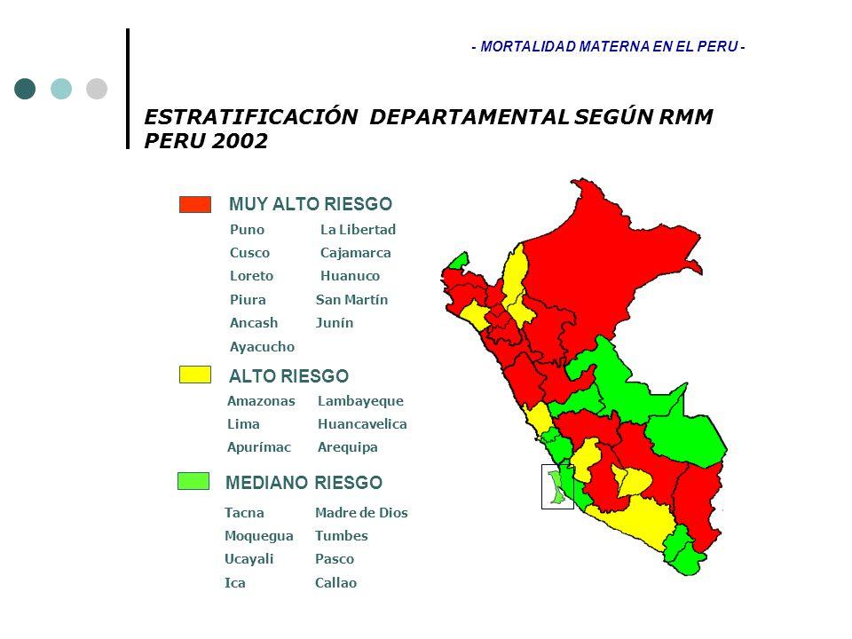ESTRATIFICACIÓN DEPARTAMENTAL SEGÚN RMM PERU 2002 MUY ALTO RIESGO ALTO RIESGO MEDIANO RIESGO Puno La Libertad Cusco Cajamarca Loreto Huanuco Piura San