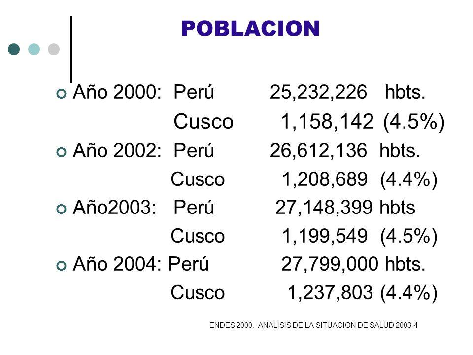 POBLACION Año 2000: Perú 25,232,226 hbts. Cusco 1,158,142 (4.5%) Año 2002: Perú 26,612,136 hbts. Cusco 1,208,689 (4.4%) Año2003: Perú 27,148,399 hbts