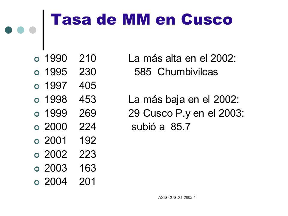 Tasa de MM en Cusco 1990 210 La más alta en el 2002: 1995 230 585 Chumbivilcas 1997 405 1998 453 La más baja en el 2002: 1999 269 29 Cusco P.y en el 2
