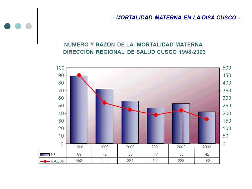 - MORTALIDAD MATERNA EN LA DISA CUSCO - NUMERO Y RAZON DE LA MORTALIDAD MATERNA DIRECCION REGIONAL DE SALUD CUSCO 1998-2003