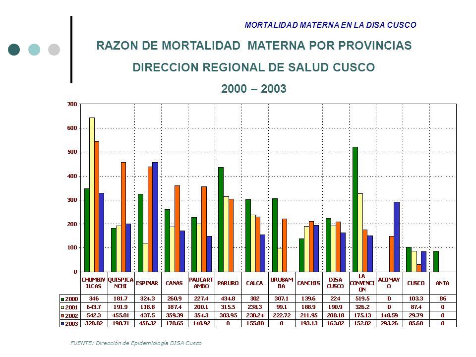 RAZON DE MORTALIDAD MATERNA POR PROVINCIAS DIRECCION REGIONAL DE SALUD CUSCO 2000 – 2003 MORTALIDAD MATERNA EN LA DISA CUSCO FUENTE: Dirección de Epid