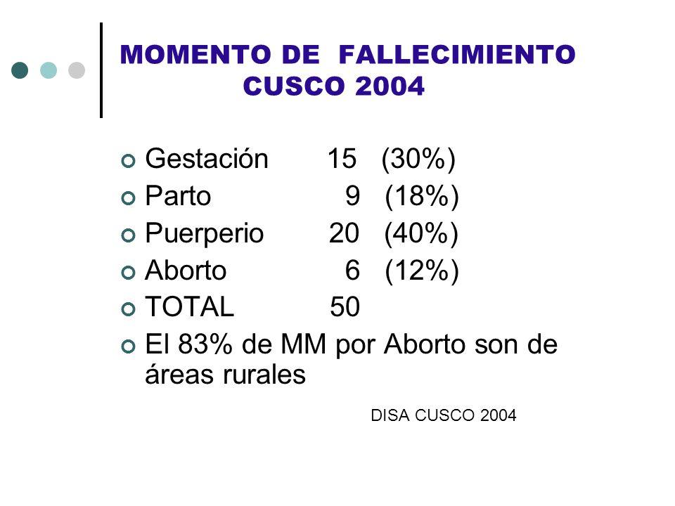 MOMENTO DE FALLECIMIENTO CUSCO 2004 Gestación 15 (30%) Parto 9 (18%) Puerperio 20 (40%) Aborto 6 (12%) TOTAL 50 El 83% de MM por Aborto son de áreas r