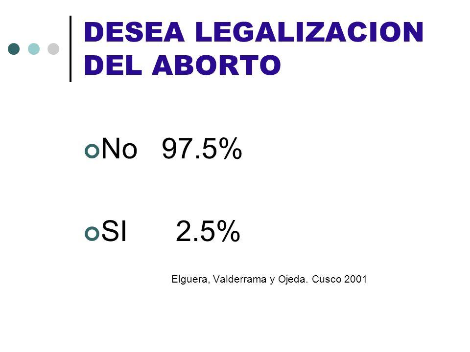 DESEA LEGALIZACION DEL ABORTO No 97.5% SI 2.5% Elguera, Valderrama y Ojeda. Cusco 2001