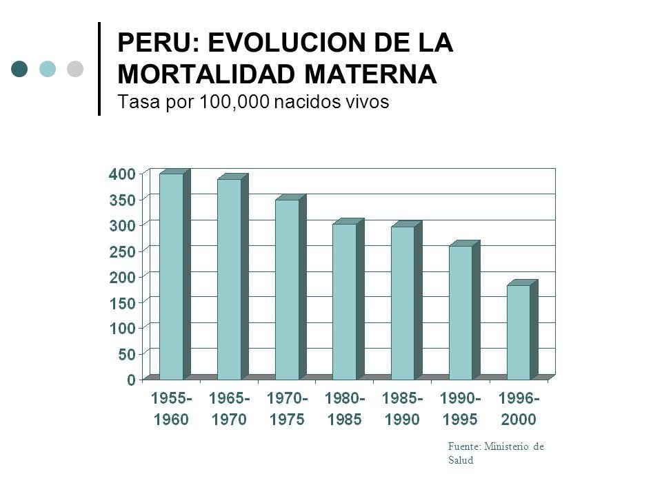 PERU: EVOLUCION DE LA MORTALIDAD MATERNA Tasa por 100,000 nacidos vivos Fuente: Ministerio de Salud