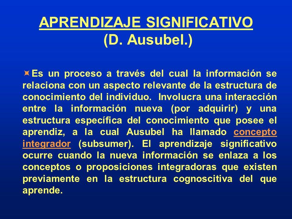 APRENDIZAJE SIGNIFICATIVO (D. Ausubel.) Es un proceso a través del cual la información se relaciona con un aspecto relevante de la estructura de conoc