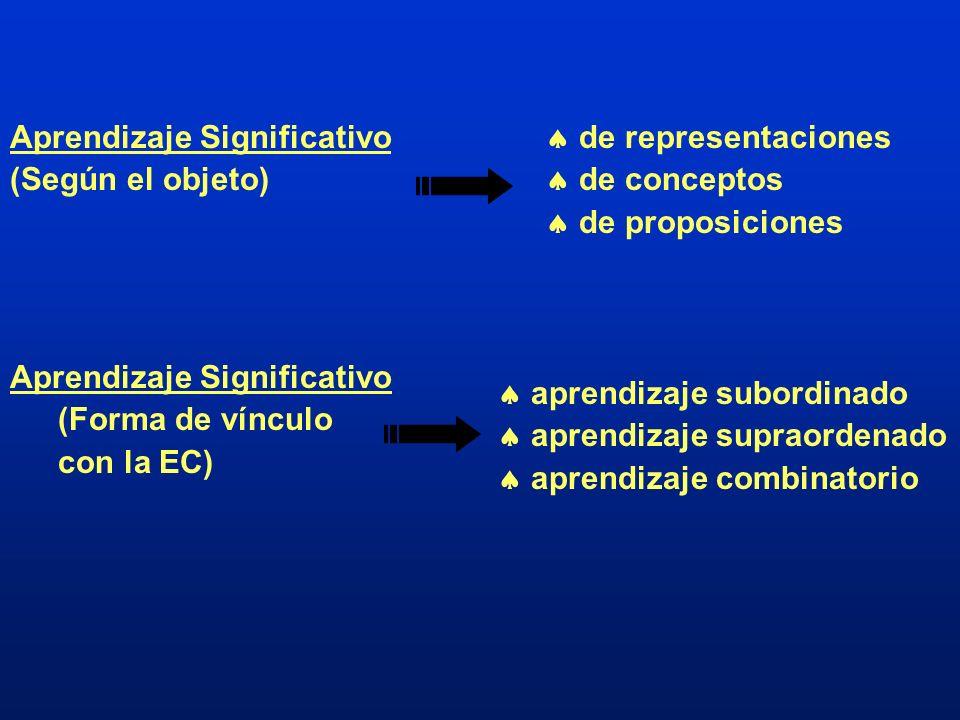 Aprendizaje Significativo (Según el objeto) de representaciones de conceptos de proposiciones Aprendizaje Significativo (Forma de vínculo con la EC) a