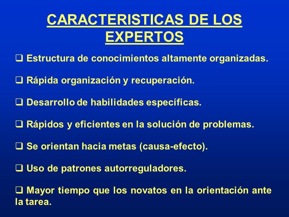 CARACTERISTICAS DE LOS EXPERTOS Estructura de conocimientos altamente organizadas. Rápida organización y recuperación. Desarrollo de habilidades espec