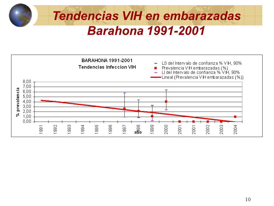 9 Tendencias VIH en embarazadas La Romana 1991-2001
