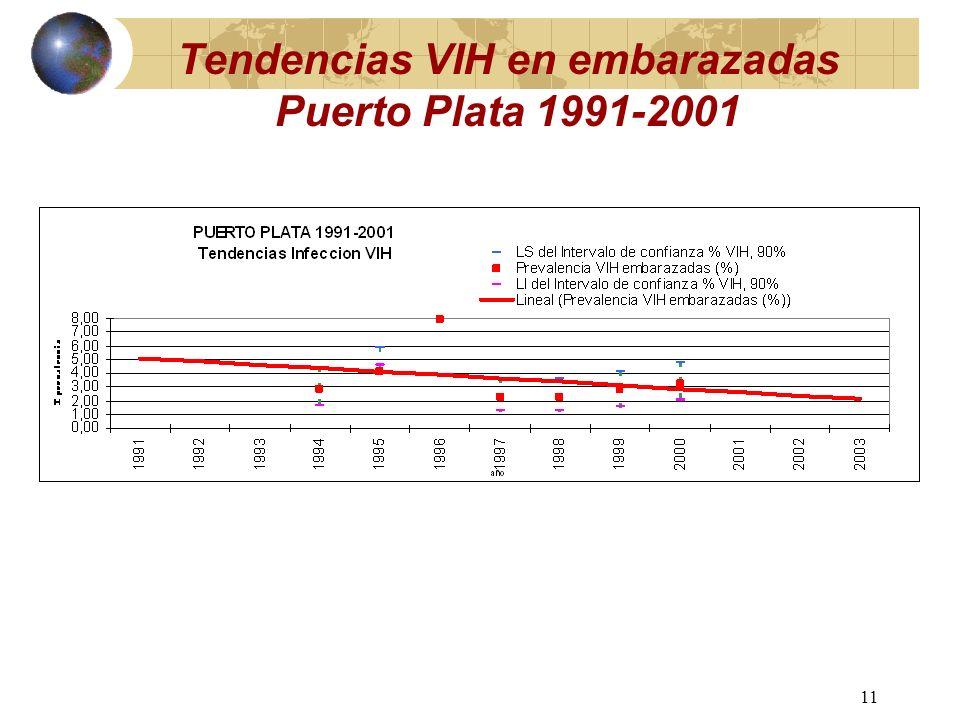 10 Tendencias VIH en embarazadas Barahona 1991-2001