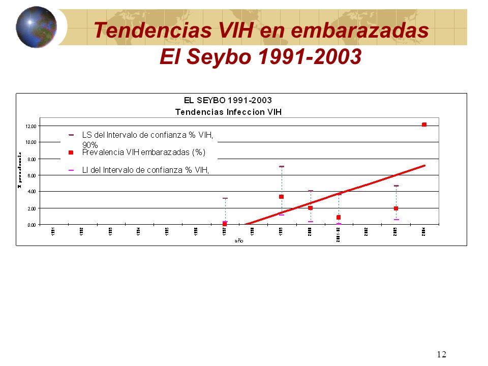 11 Tendencias VIH en embarazadas Puerto Plata 1991-2001