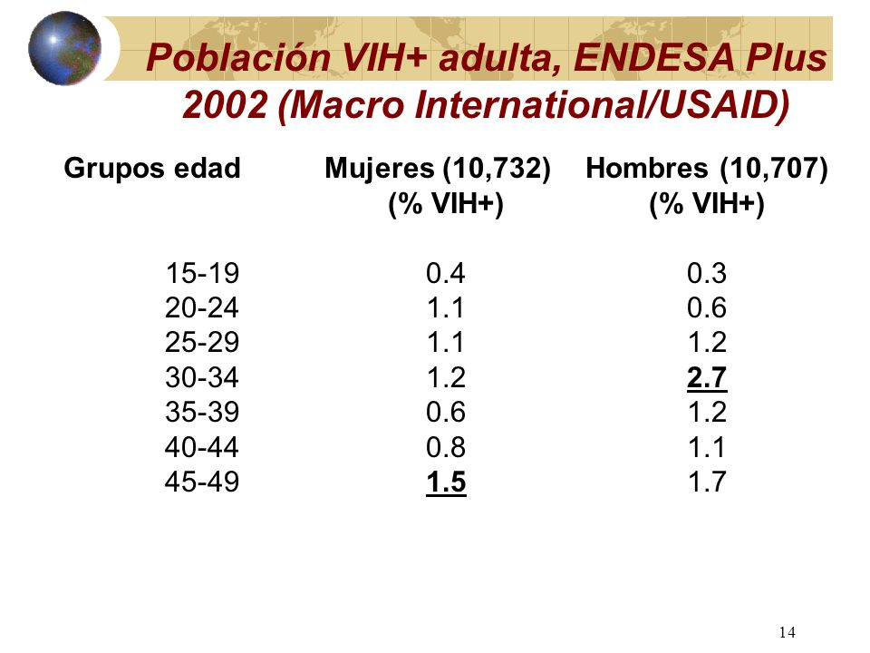 13 Tendencias VIH en pacientes ITS CSSD 1991-2003
