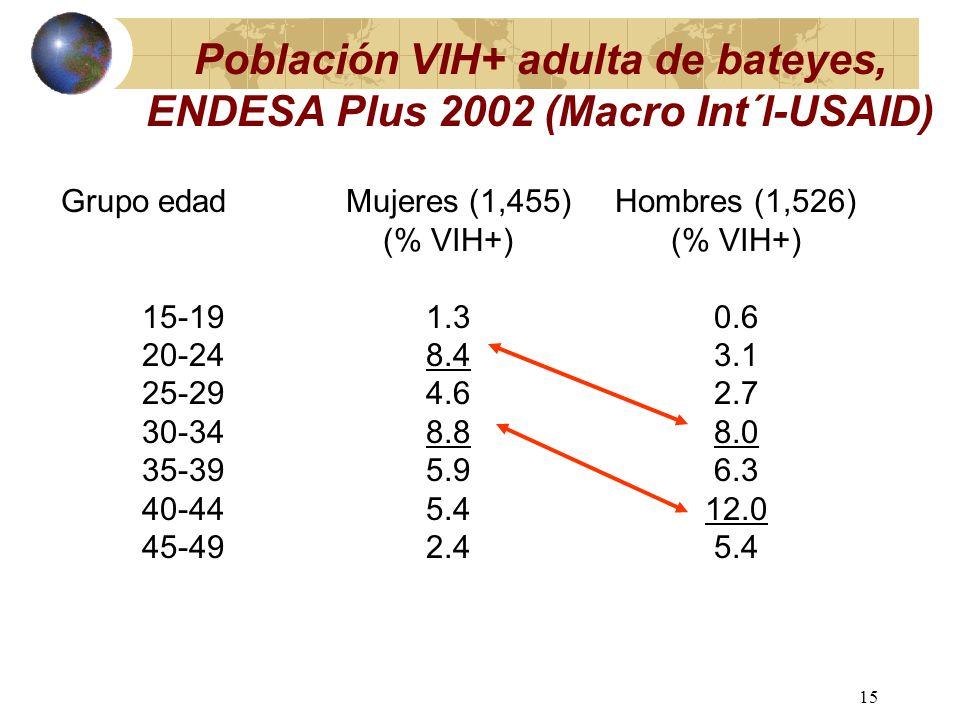 14 Población VIH+ adulta, ENDESA Plus 2002 (Macro International/USAID) Grupos edadMujeres (10,732)Hombres (10,707) (% VIH+) 15-190.40.3 20-241.10.6 25