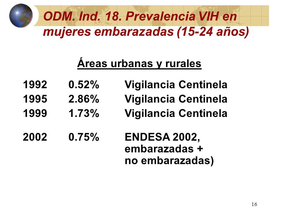 15 Población VIH+ adulta de bateyes, ENDESA Plus 2002 (Macro Int´l-USAID) Grupo edad Mujeres (1,455) Hombres (1,526) (% VIH+) 15-191.30.6 20-248.43.1