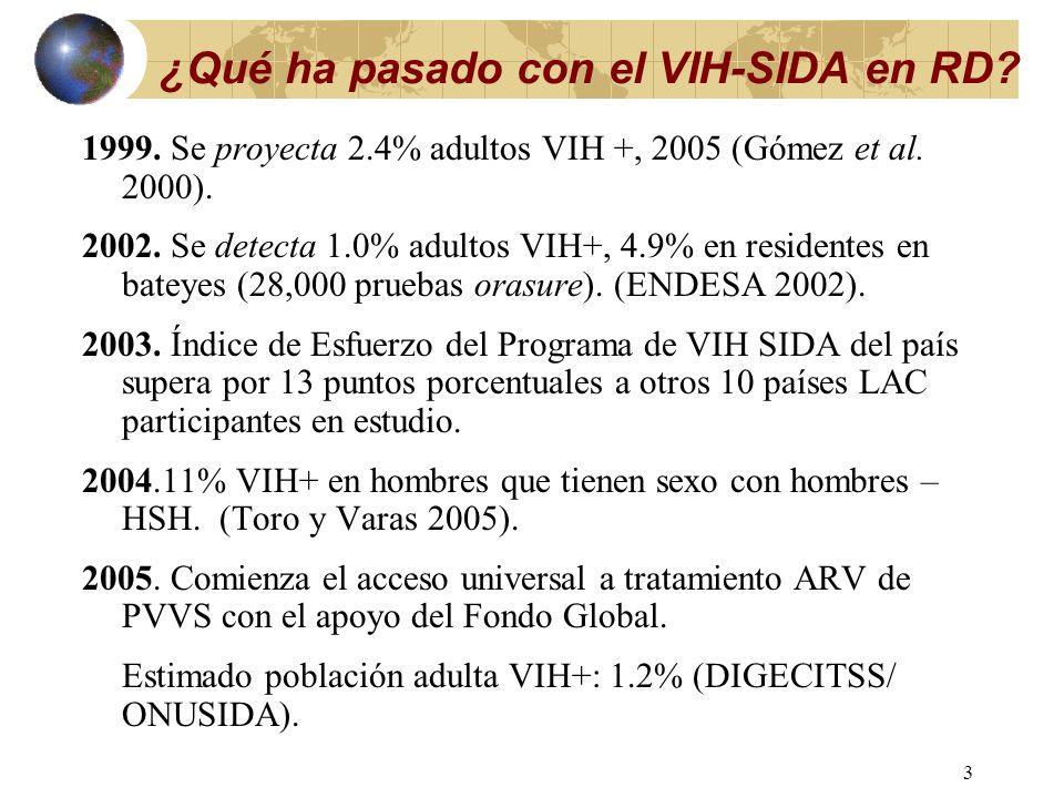 2 ¿Qué ha pasado con el VIH-SIDA en RD? 1978. Primeros casos compatibles con SIDA – SPM (La Sábana, La Peseta). 1983. Primeros casos notificados de SI