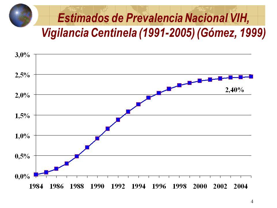 3 ¿Qué ha pasado con el VIH-SIDA en RD? 1999. Se proyecta 2.4% adultos VIH +, 2005 (Gómez et al. 2000). 2002. Se detecta 1.0% adultos VIH+, 4.9% en re