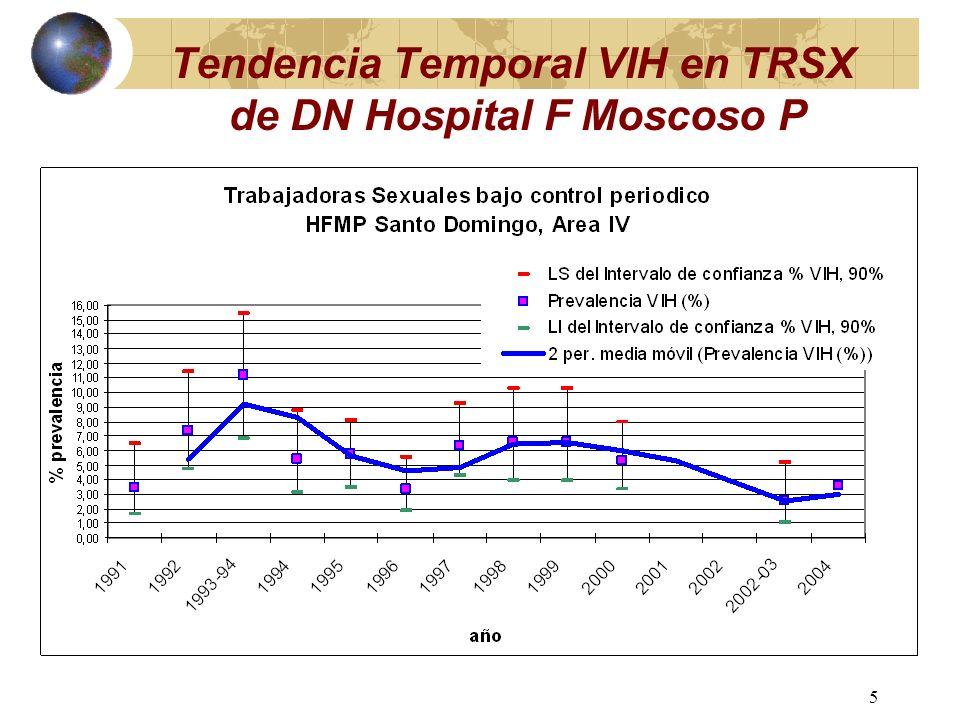 4 Estimados de Prevalencia Nacional VIH, Vigilancia Centinela (1991-2005) (Gómez, 1999)
