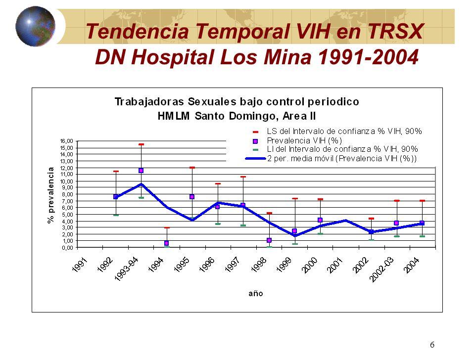 5 Tendencia Temporal VIH en TRSX de DN Hospital F Moscoso P