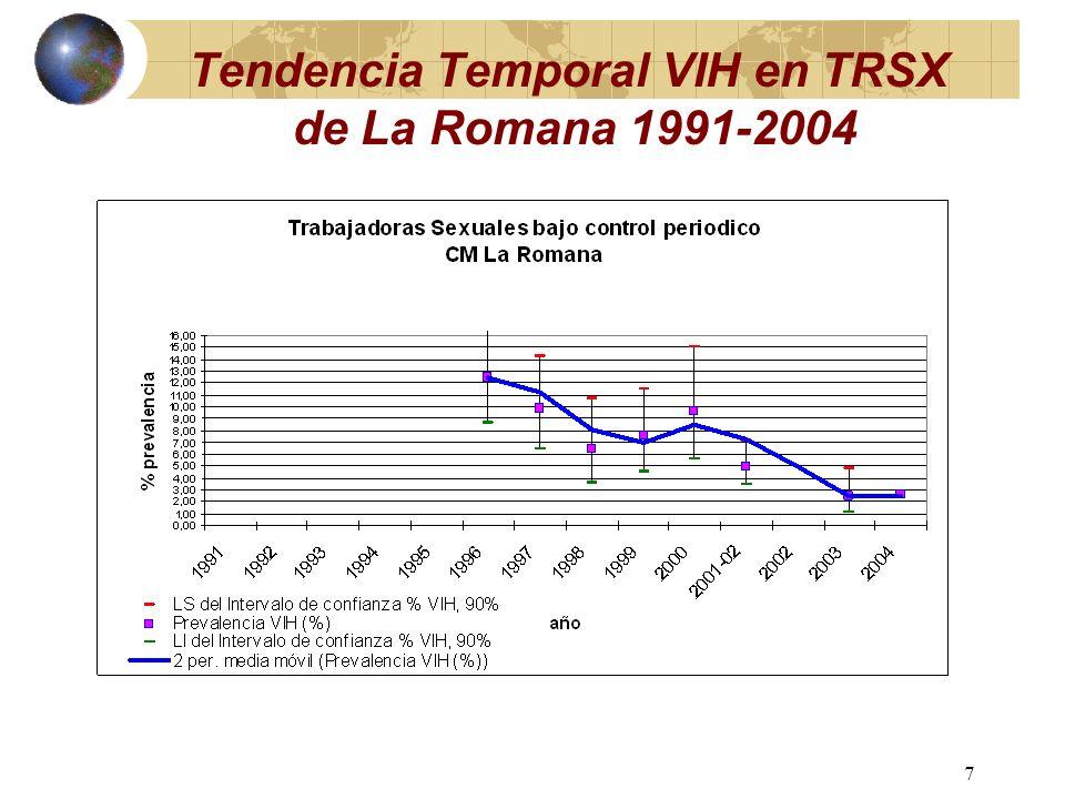 6 Tendencia Temporal VIH en TRSX DN Hospital Los Mina 1991-2004