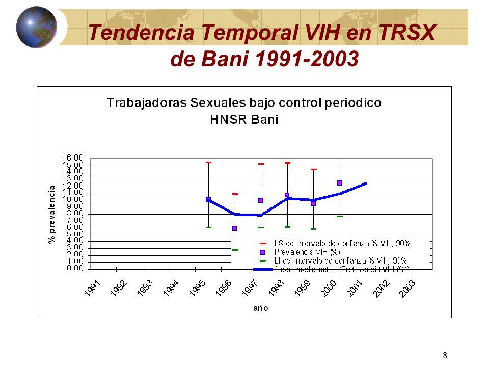 7 Tendencia Temporal VIH en TRSX de La Romana 1991-2004
