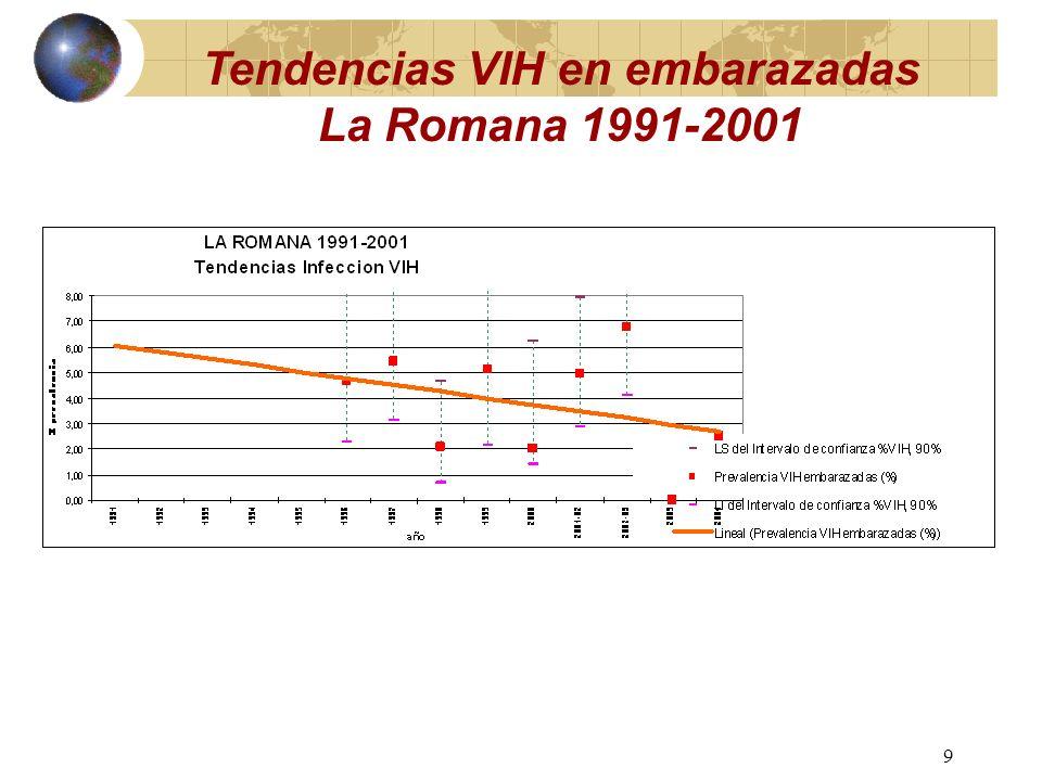8 Tendencia Temporal VIH en TRSX de Bani 1991-2003
