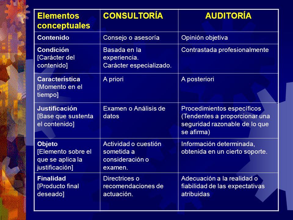 Elementos conceptuales CONSULTORÍAAUDITORÍA ContenidoConsejo o asesoríaOpinión objetiva Condición [Carácter del contenido] Basada en la experiencia. C