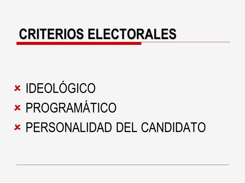 CRITERIOS ELECTORALES IDEOLÓGICO PROGRAMÁTICO PERSONALIDAD DEL CANDIDATO