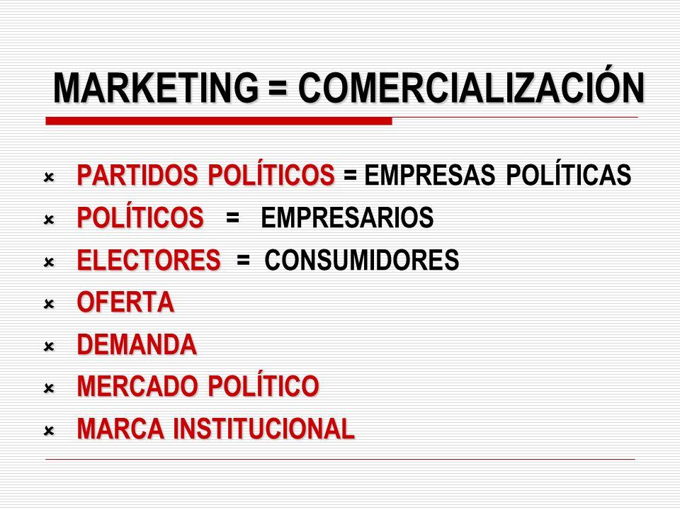 MARKETING = COMERCIALIZACIÓN PARTIDOS POLÍTICOS PARTIDOS POLÍTICOS = EMPRESAS POLÍTICAS POLÍTICOS POLÍTICOS = EMPRESARIOS ELECTORES ELECTORES = CONSUM