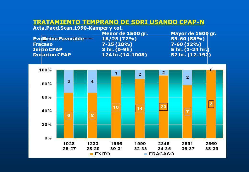 TRATAMIENTO TEMPRANO DE SDRI USANDO CPAP-N Acta.Paed.Scan.1990-Kamper y col. Menor de 1500 gr.Mayor de 1500 gr. Evolucion Favorable18/25 (72%)53-60 (8