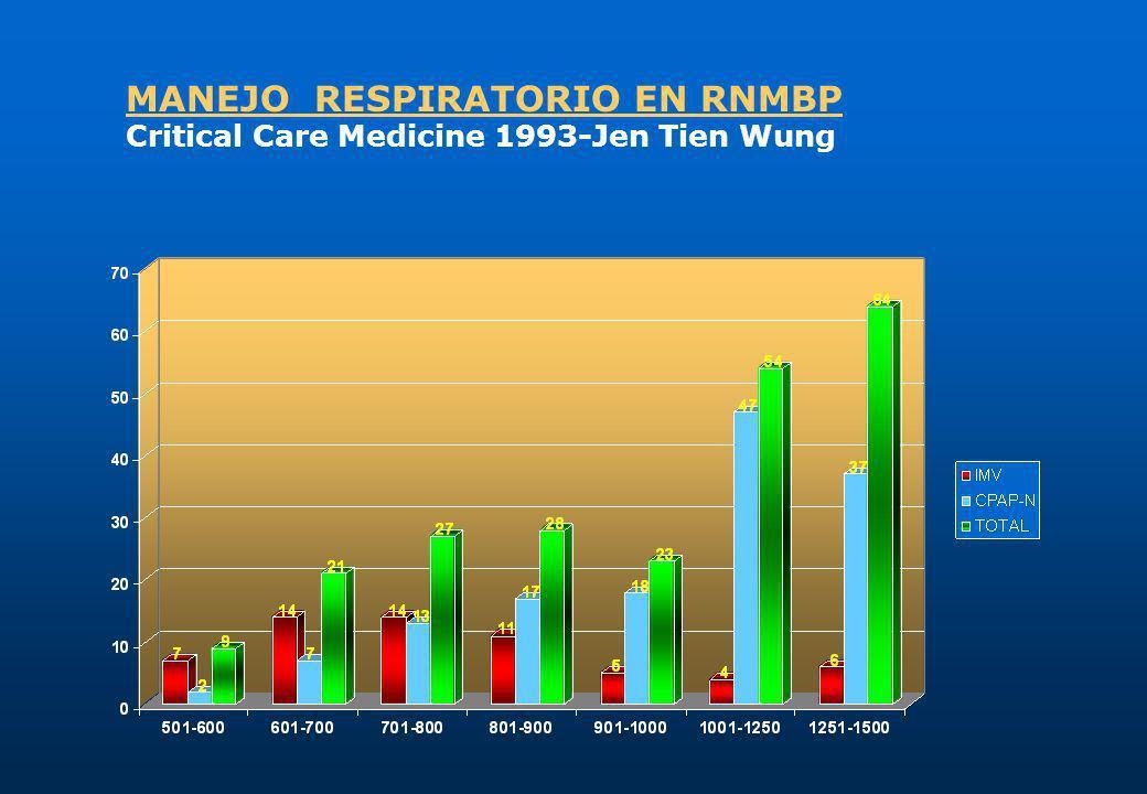 MANEJO RESPIRATORIO EN RNMBP Critical Care Medicine 1993-Jen Tien Wung